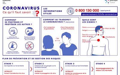 COVID-19 : Respectez les consignes sanitaires….